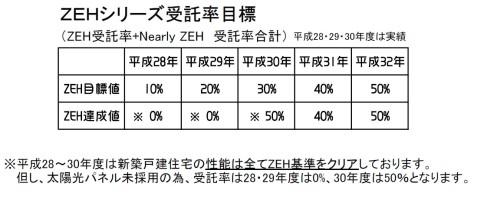 ZEH2019